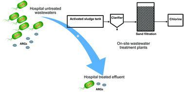 PDF Essay: Tackling antibiotic resistance - ResearchGate